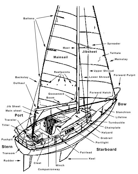 labeled-boat-diagram.jpg